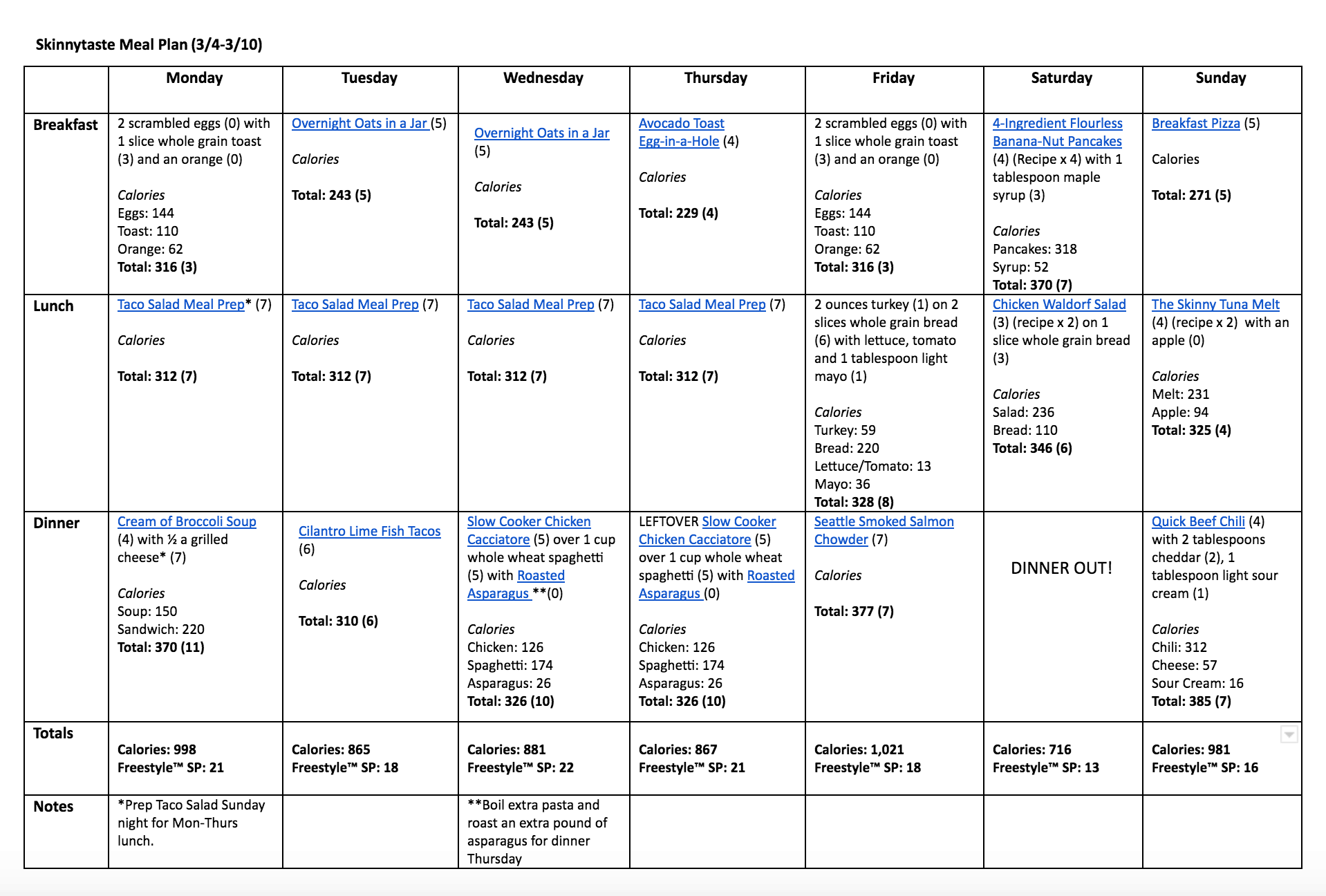 Skinnytaste Meal Plan (March 4-March 10)