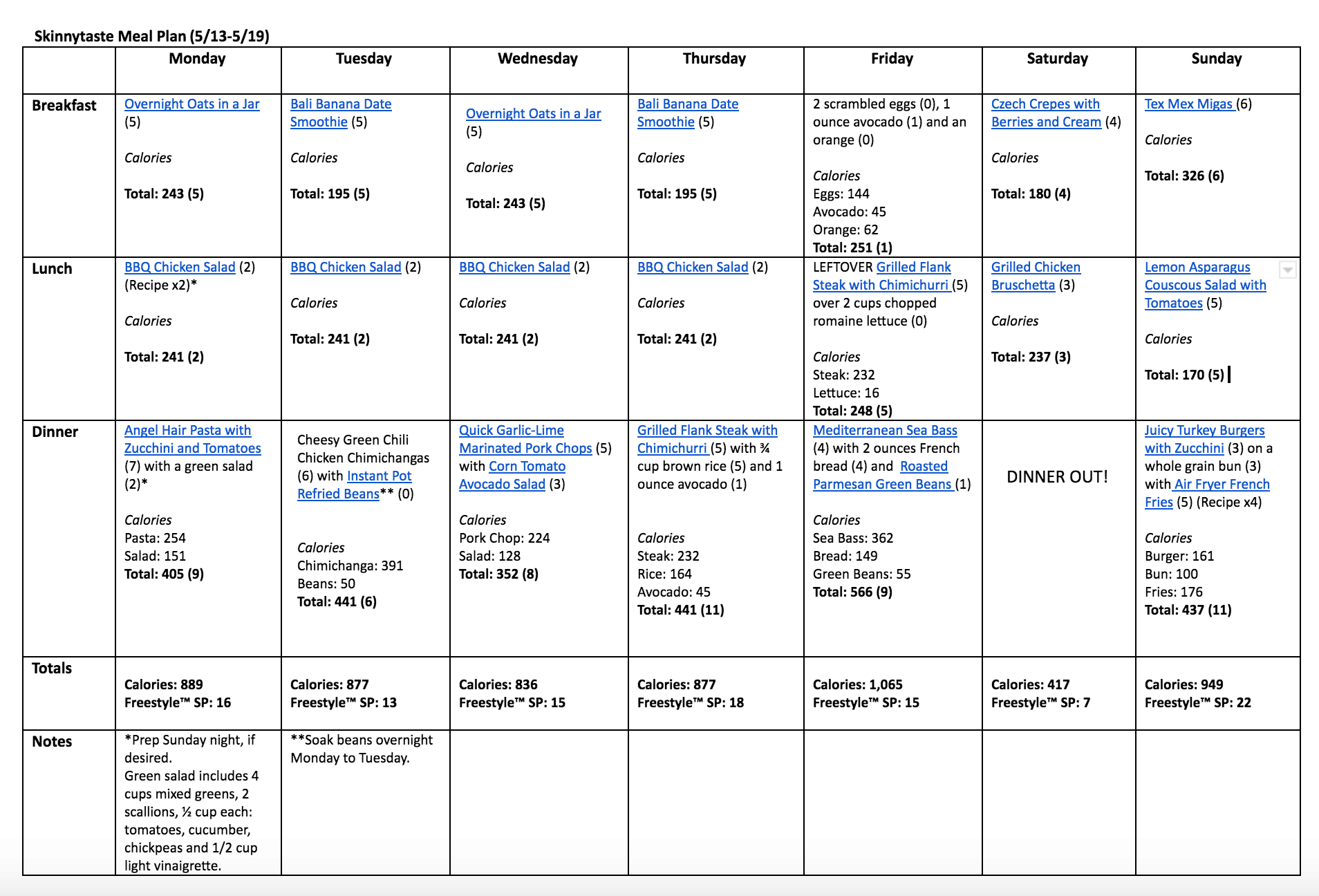 Skinnytaste Meal Plan (May 13-May 19)