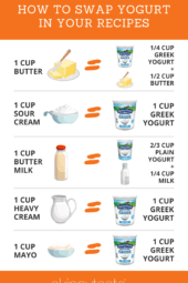 Easy Greek (and plain) yogurt swaps you can use every day in recipes to cut fat and calories with added health benefits!