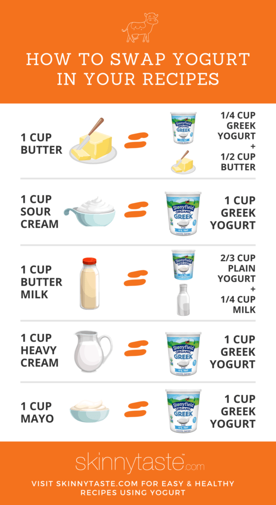 Substitute with Yogurt Chart
