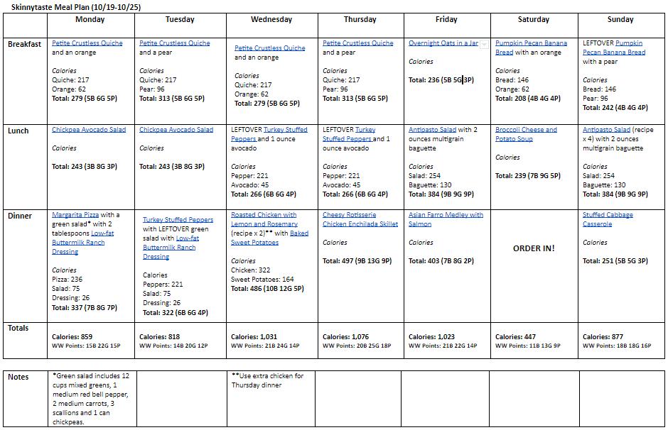 Plan de comidas saludables de 7 días (19-25 de octubre)